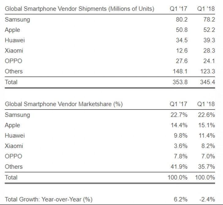 Xiaomi è il quarto brand a livello globale nel primo trimestre | Evosmart.it